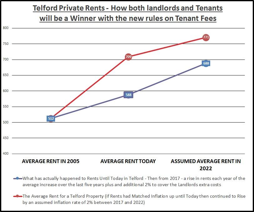 Tenant Fees Graph