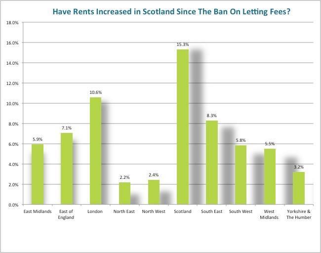 tenant fees scottish graph